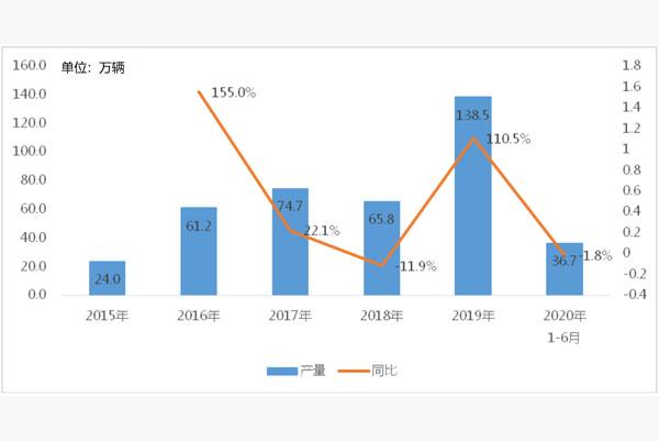 上半年我國半掛車產量微下滑1.8% 細分車型、競爭格局有新變化