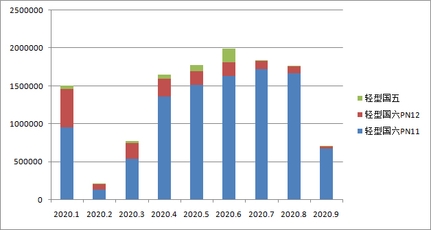 国六车(机)型环保信息公开汇总 (2020年9月05日-9月11日)