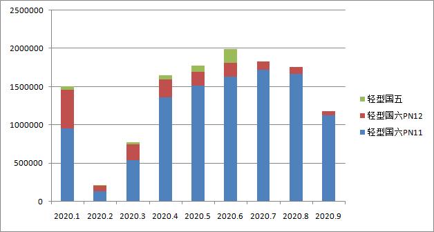 国六车(机)型环保信息公开汇总 (2020年9月12日-9月18日)