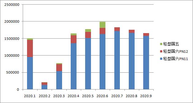 国六车(机)型环保信息公开汇总 (2020年9月19日-9月25日)