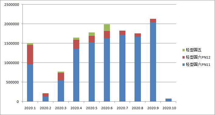 国六车(机)型环保信息公开汇总 (2020年9月26日-10月09日)