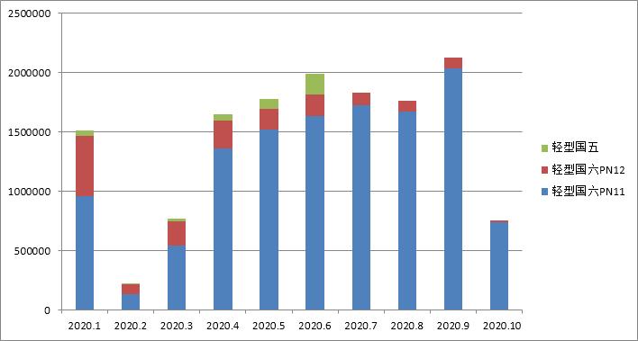 国六车(机)型环保信息公开汇总 (2020年10月10日-10月16日)