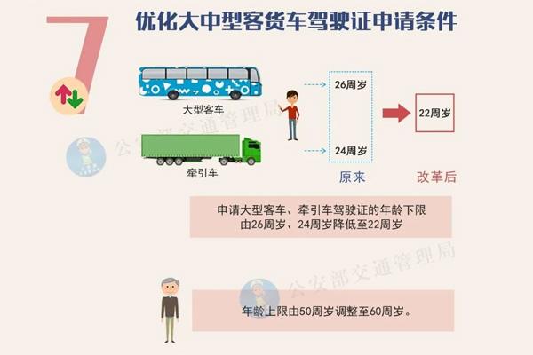 公安部:22-60周岁可开A2,增驾大货车时间缩短至2年!