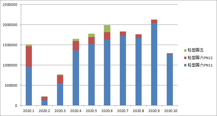 国六车(机)型环保信息公开汇总 (2020年10月17日-10月23日)