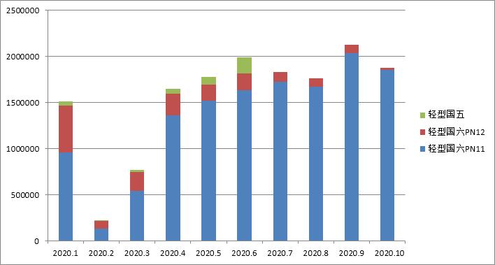 国六车(机)型环保信息公开汇总 (2020年10月24日-10月30日)