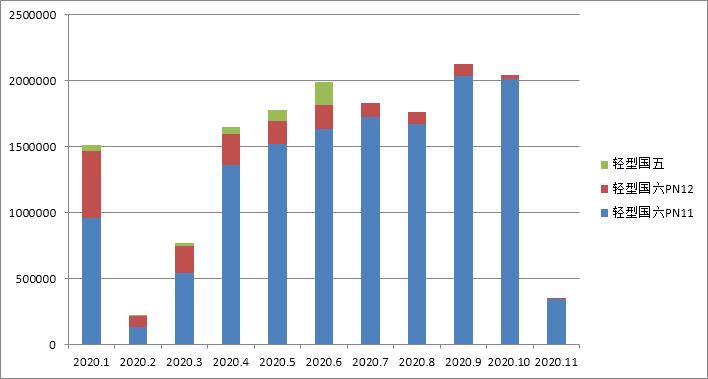 国六车(机)型环保信息公开汇总 (2020年10月31日-11月06日)