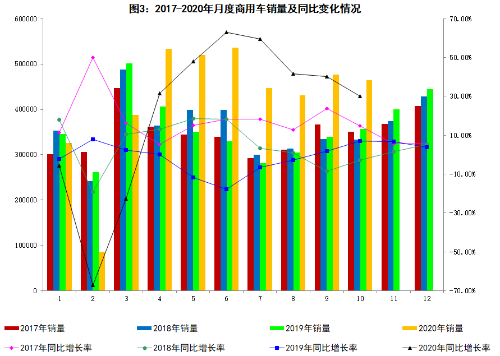 10月份商用车销量同比分析及目前汽车的发展方向