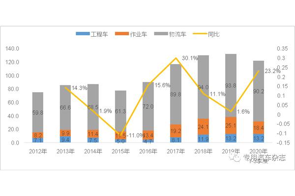 獨家| 第三季度我國工程類專用車銷量增幅超50% 四季度有望繼續增長
