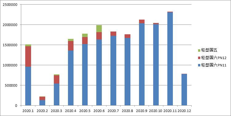 國六機動車環保信息公開匯總 (2020年12月05日-12月11日)