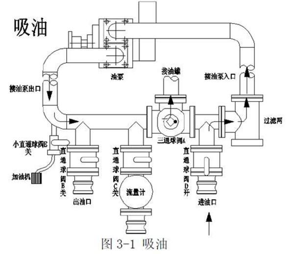 油泵的管路系�y