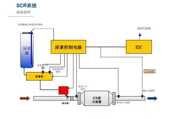 柴油車尾氣排放控制技術SCR和EGR兩種系統的區別?