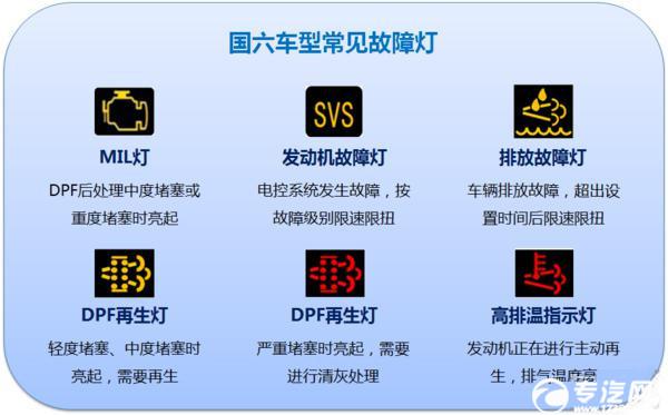 國六專用車需要勤換尿素濾芯