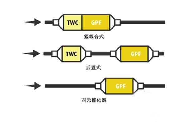GPF颗粒捕捉器不同安装位置