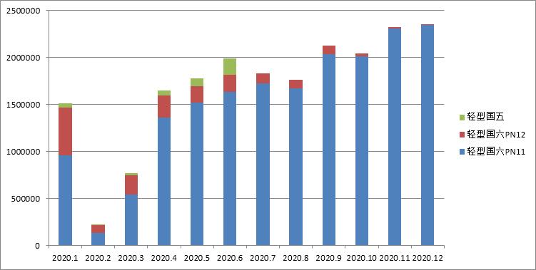 国六机动车(专用车)型环保信息公开汇总 (2020年12月26日-12月31日)
