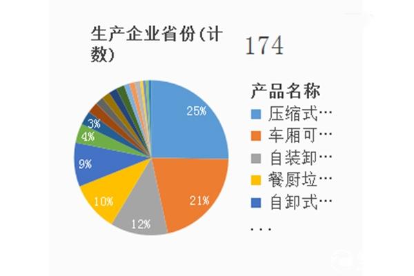 第340批次公告之环卫垃圾车统计图