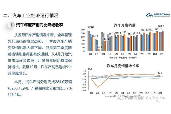 2020年全年汽車銷量統計分析