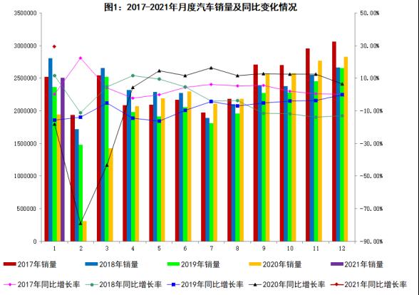 2021年1月商用汽車銷量分析