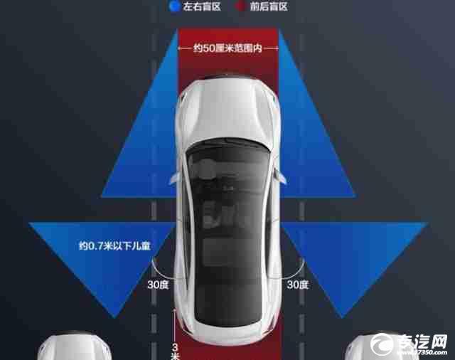 專用車安裝360度全景影像有什么好處?