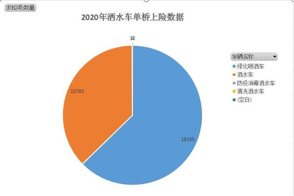 環衛灑水車應該上哪兒購買?看完2020全年環衛灑水車上險數據來決定