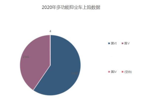 你對2021年藍牌多功能抑塵車的發展有什么看法?