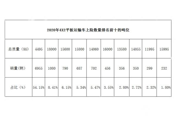 2020年平板運輸車上險銷量噸位圖表