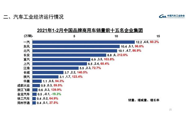 2021年1-2月份商用车销量排名图