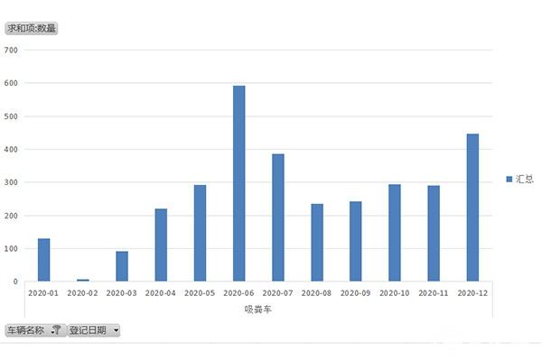 2021年吸糞車市場現狀分析及預測