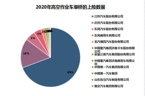 2021年高空作业车市场现状分析