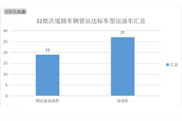 铝合金运油车和运油车数量图表