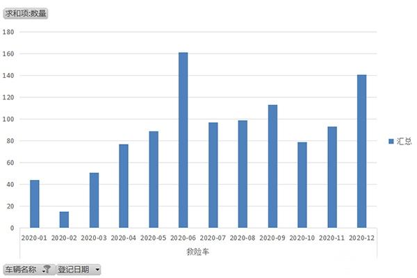 2021年国内救险车市场现状及发展预测