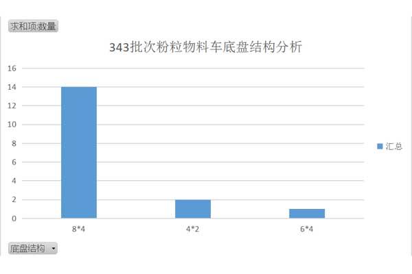 343批次粉粒物料车底盘结构分析