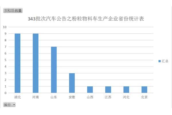 343批次粉粒物料车生产企业省份分析