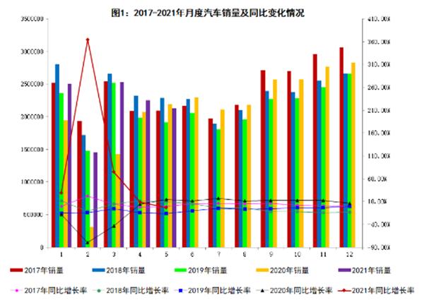 2021年5月份商用车销量数据分析 奇瑞集团增速位居第一