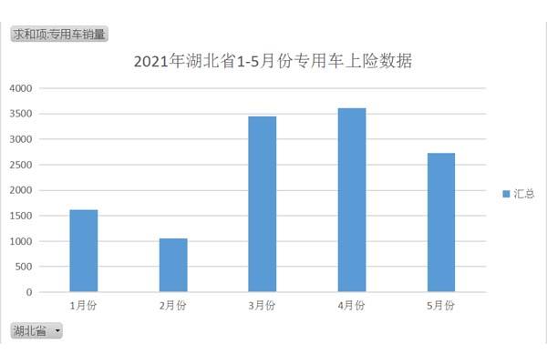 2021年湖北省1-5月份专用车上险数据表