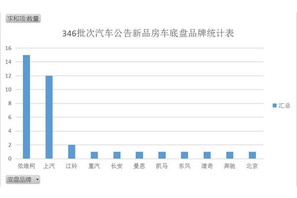 346批次汽车公告新品房车底盘品牌统计表