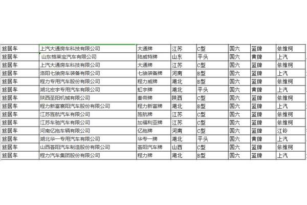 346批次汽车公告房车统计表