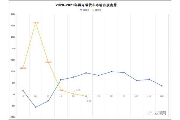 首現下滑!6月載貨銷3.5萬輛降8%!解放/東風/柳汽業績如何?