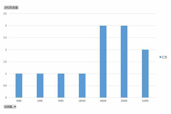 第348批次汽车公告新品之平板运输车统计分析