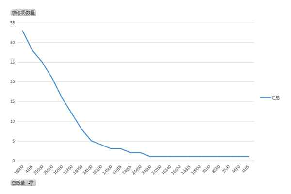 截止347批次已下达平板运输车公告总质量图表