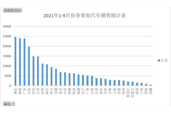 2021年1-9月份汽车销售统计分析
