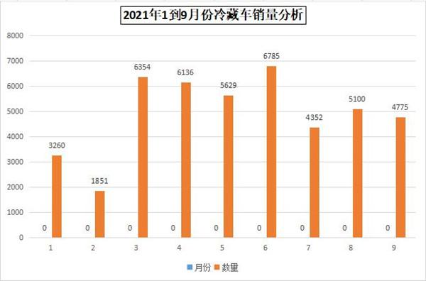 2021年1到9月份單橋冷藏車銷量分析 福田冷藏車排第一