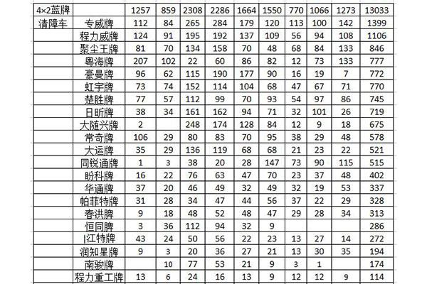 2021年1-9月份4*2清障車品牌銷量統計分析
