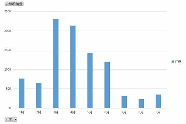 2021年4X2平板運輸車前9月銷量出爐,7月銷售環比下跌超七成